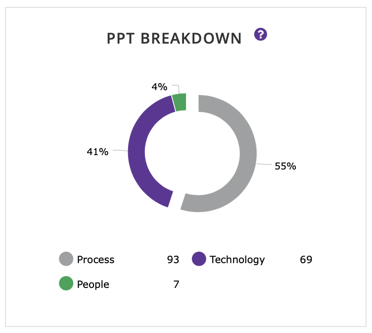 filter missing controls by the top three areas of risk - people, process, and technology